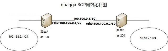 BGP网络拓扑图